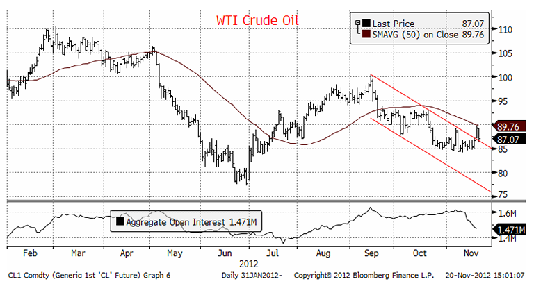 Daily Energy Report WTI Crude Oil