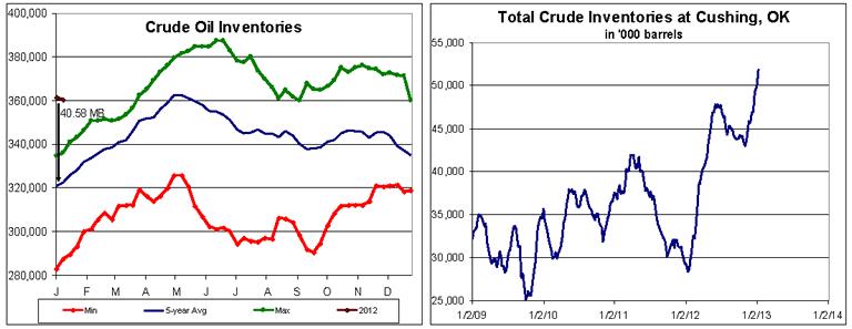 Crude Oil Inventories