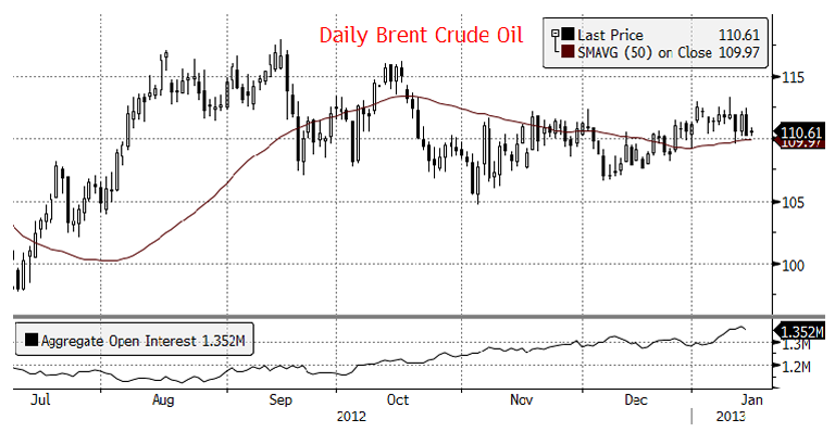 Daily Brent Crude Oil