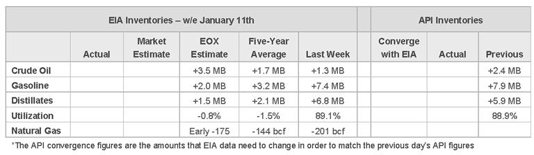 EIA Inventory
