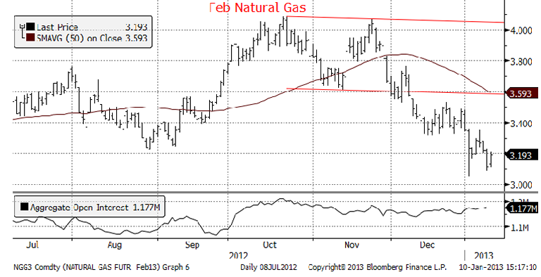 Feb Natural Gas Chart