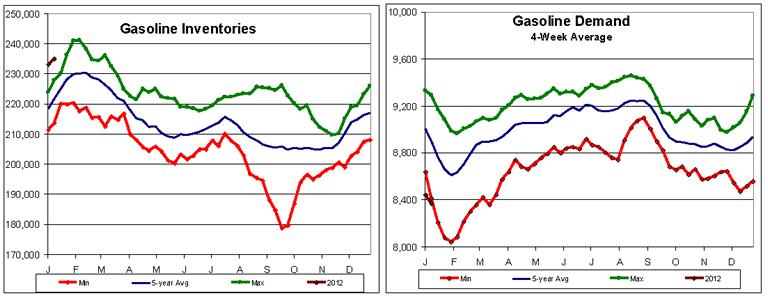 Gasoline Inventories