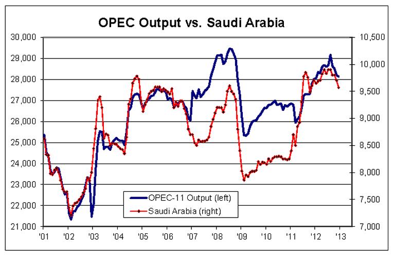OPEC Output vs Saudi Arabia