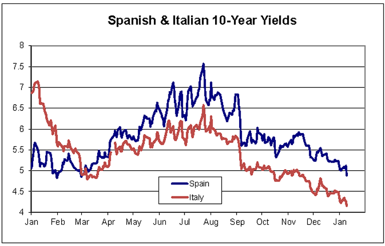 Spanish-Italian 10 year yields