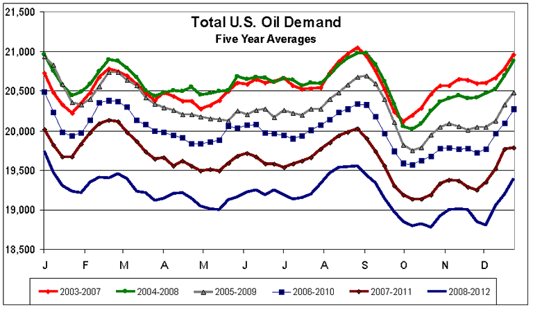 U.S. Oil Demand