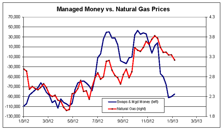 managed money vs Natural Gas Price